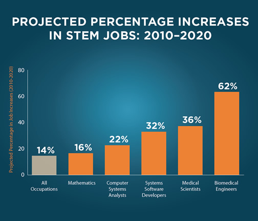 STEM Programs Prepare Students For Jobs Of The Future